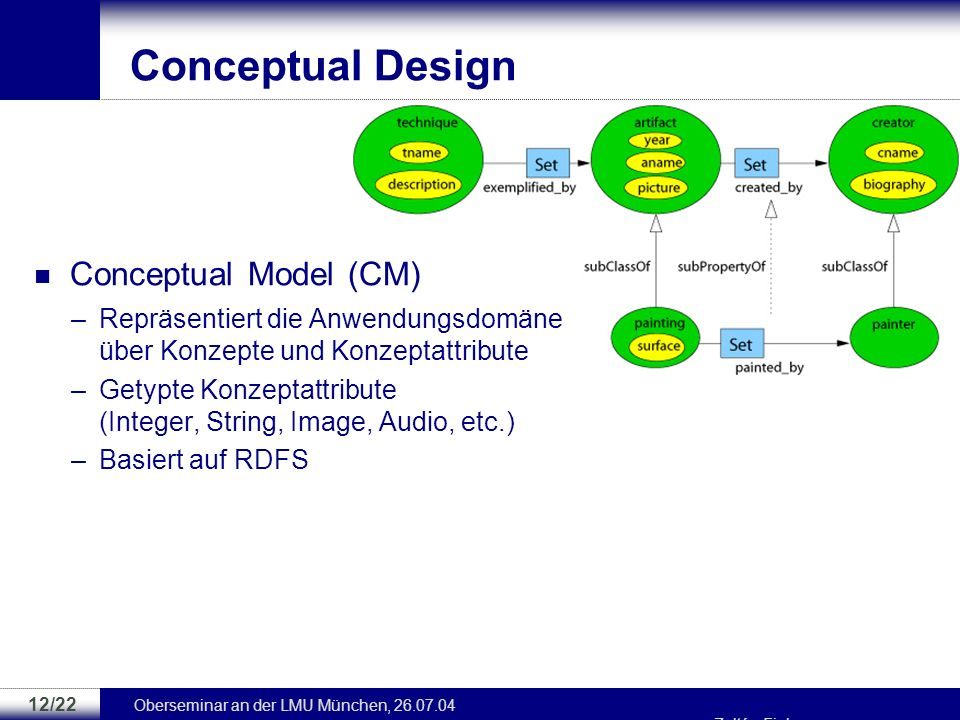 Conceptual Design Conceptual Model (CM)