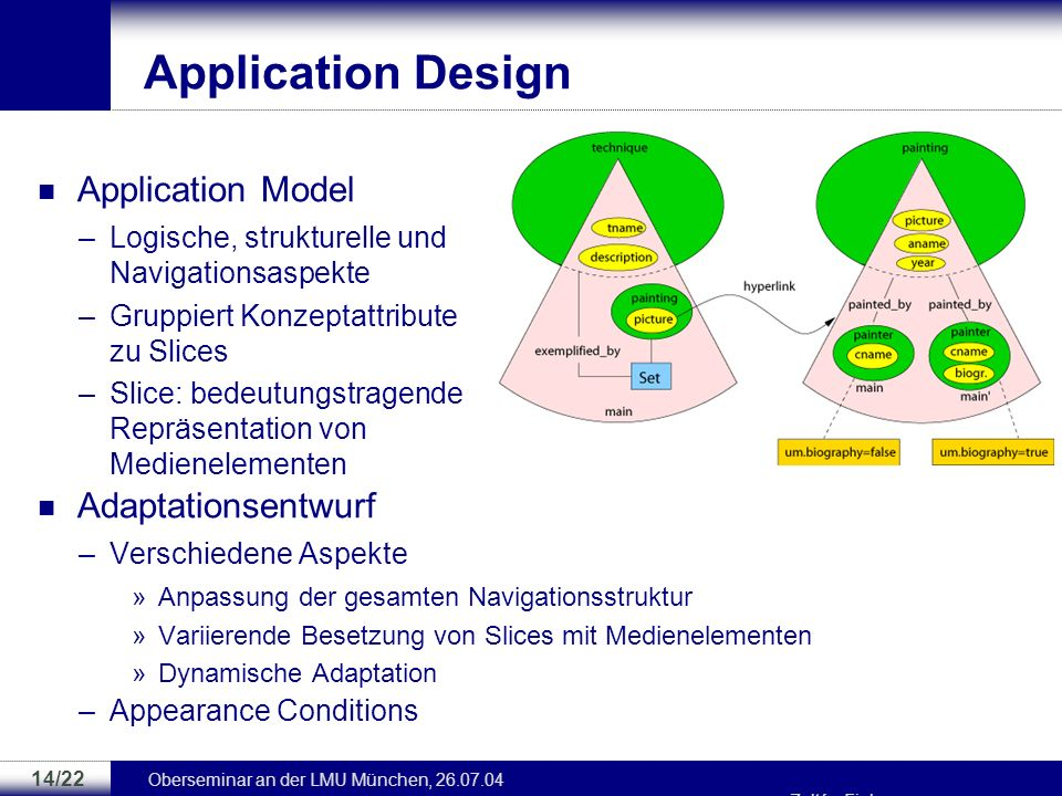 Application Design Application Model Adaptationsentwurf