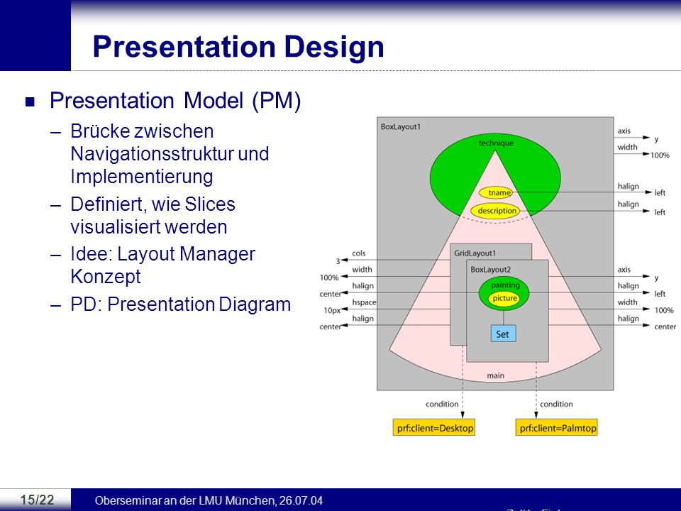 Presentation Design Presentation Model (PM)