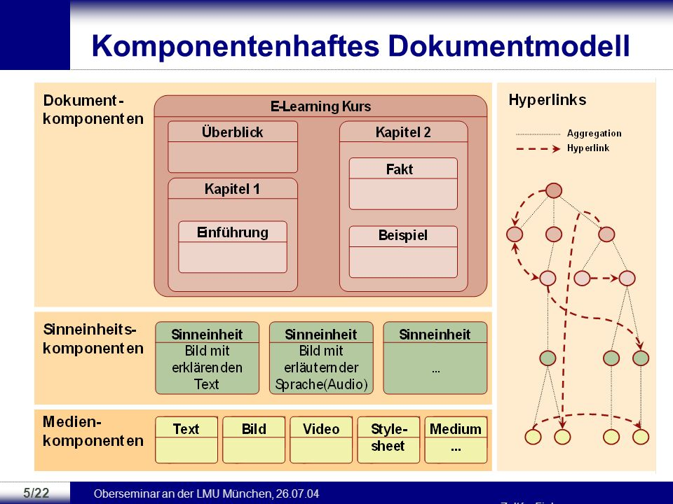Komponentenhaftes Dokumentmodell
