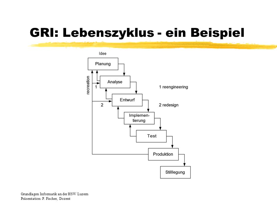 GRI: Lebenszyklus - ein Beispiel