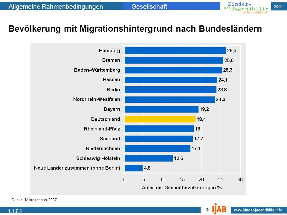 Bevölkerung mit Migrationshintergrund nach Bundesländern