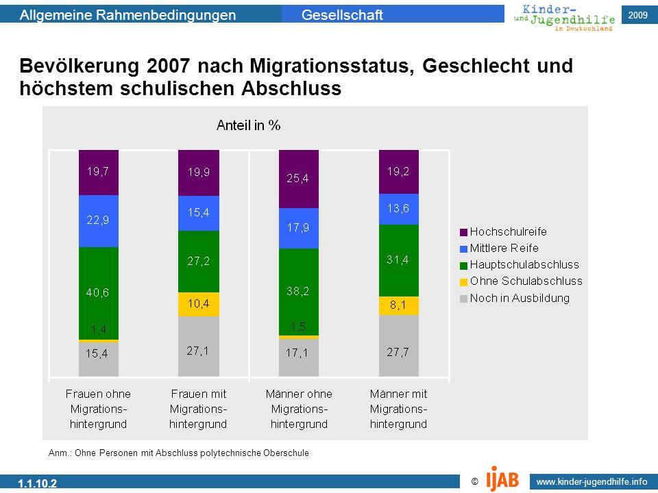 Bevölkerung 2007 nach Migrationsstatus, Geschlecht und