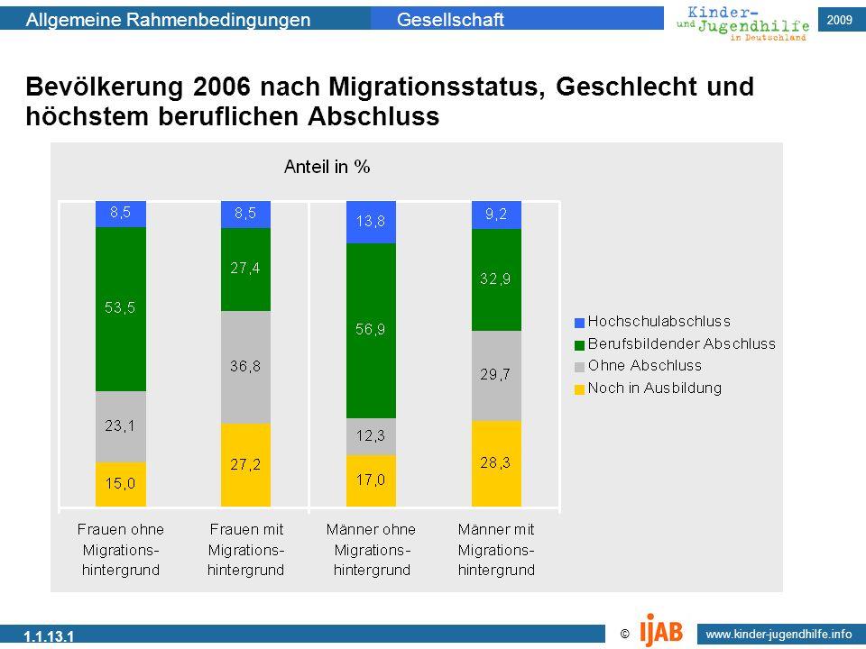 Bevölkerung 2006 nach Migrationsstatus, Geschlecht und