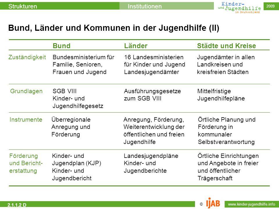 Bund, Länder und Kommunen in der Jugendhilfe (II)