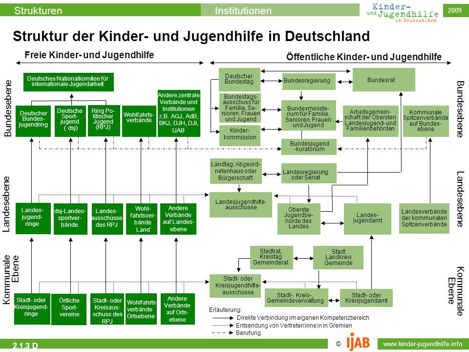 Struktur der Kinder- und Jugendhilfe in Deutschland