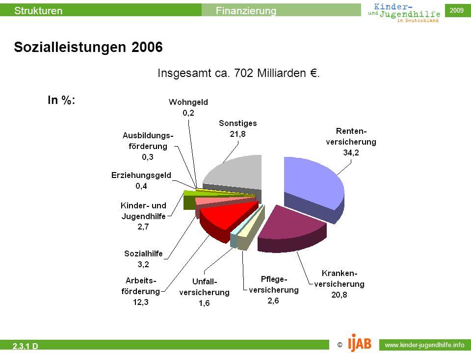 Sozialleistungen 2006 Insgesamt ca. 702 Milliarden €. In %: 2.3.1 D