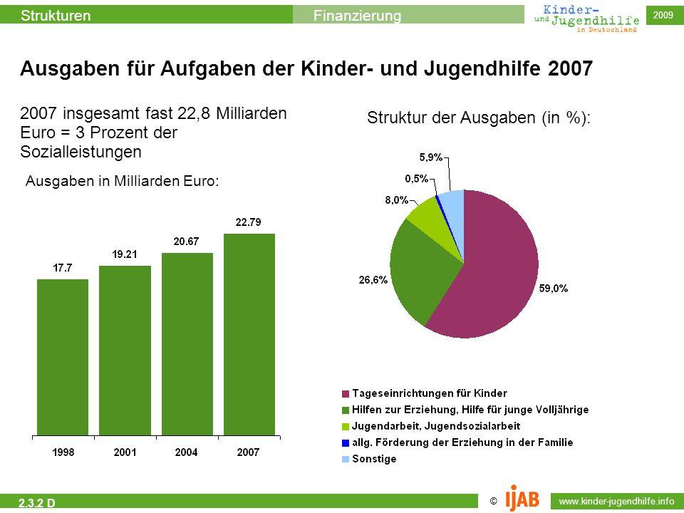 Ausgaben für Aufgaben der Kinder- und Jugendhilfe 2007