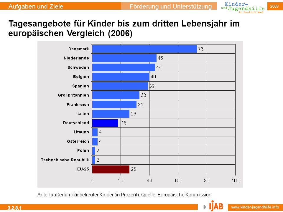 Tagesangebote für Kinder bis zum dritten Lebensjahr im europäischen Vergleich (2006)