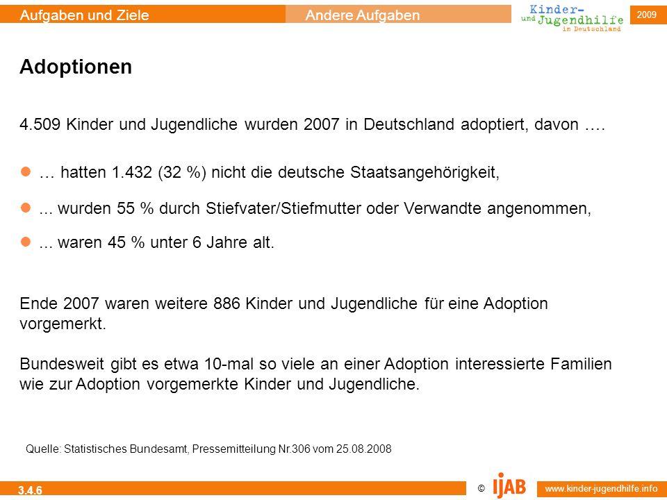 Adoptionen 4.509 Kinder und Jugendliche wurden 2007 in Deutschland adoptiert, davon …. … hatten 1.432 (32 %) nicht die deutsche Staatsangehörigkeit,