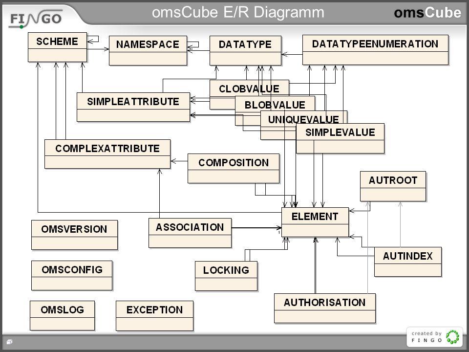 omsCube E/R Diagramm