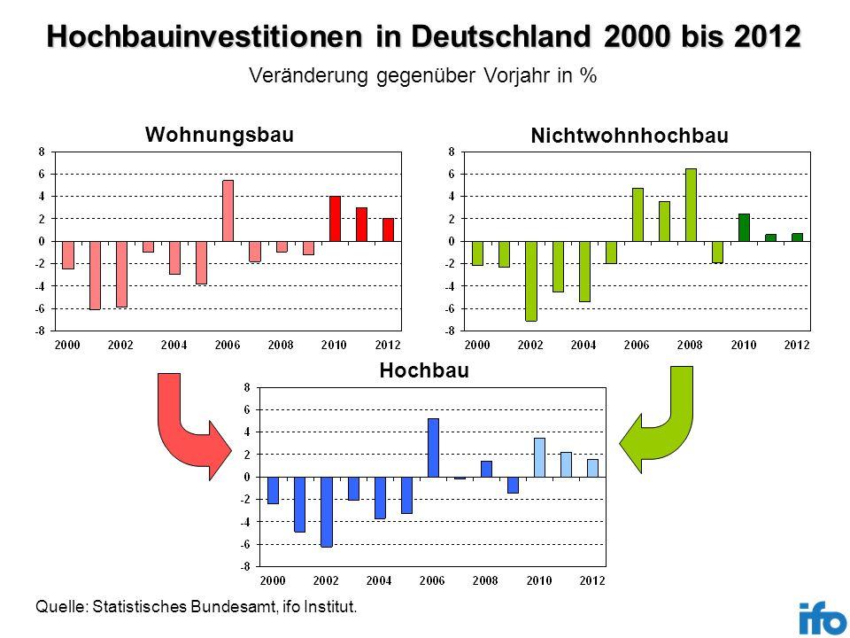 Hochbauinvestitionen in Deutschland 2000 bis 2012