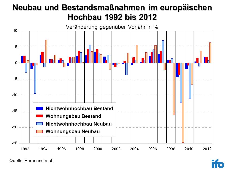 Neubau und Bestandsmaßnahmen im europäischen Hochbau 1992 bis 2012
