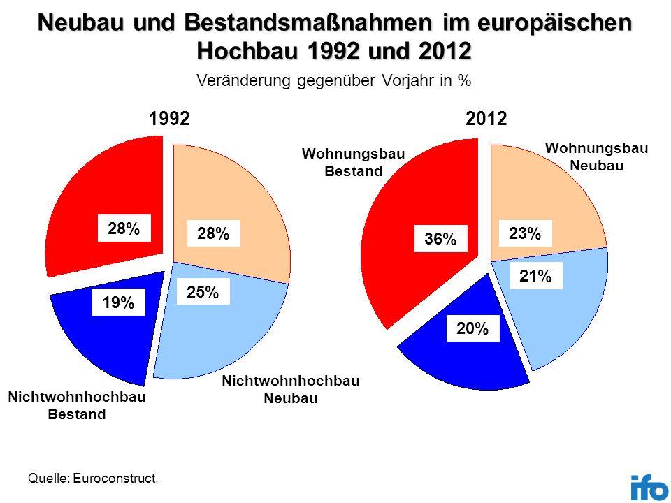 Neubau und Bestandsmaßnahmen im europäischen Hochbau 1992 und 2012