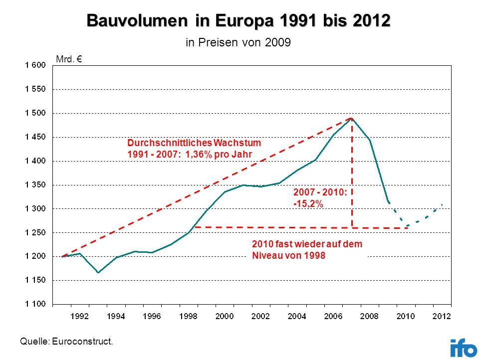 Bauvolumen in Europa 1991 bis 2012