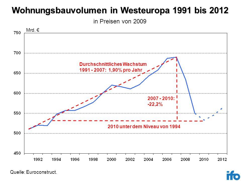 Wohnungsbauvolumen in Westeuropa 1991 bis 2012