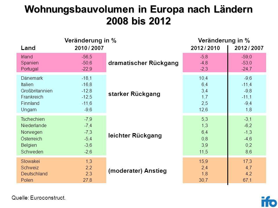 Wohnungsbauvolumen in Europa nach Ländern 2008 bis 2012
