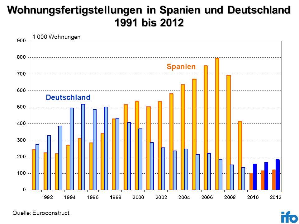 Wohnungsfertigstellungen in Spanien und Deutschland 1991 bis 2012