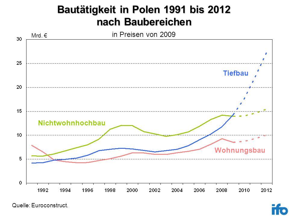 Bautätigkeit in Polen 1991 bis 2012 nach Baubereichen