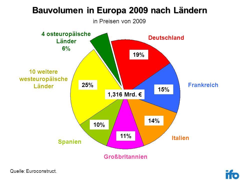 Bauvolumen in Europa 2009 nach Ländern