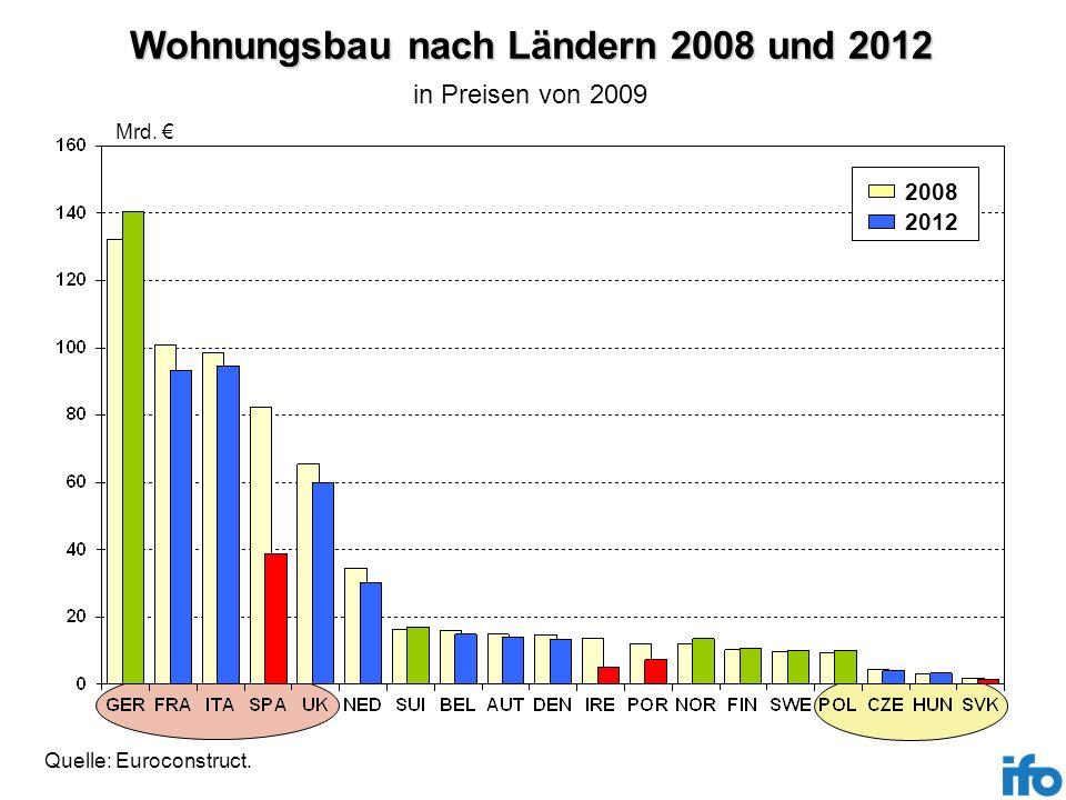 Wohnungsbau nach Ländern 2008 und 2012