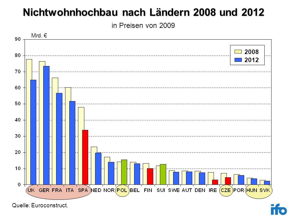 Nichtwohnhochbau nach Ländern 2008 und 2012