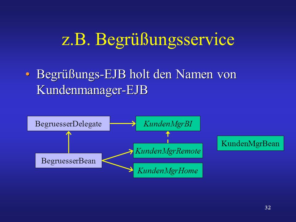 z.B. BegrüßungsserviceBegrüßungs-EJB holt den Namen von Kundenmanager-EJB. BegruesserDelegate. KundenMgrBI.