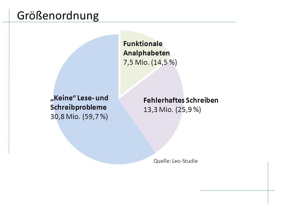 """Größenordnung """"Keine Lese- und Schreibprobleme 30,8 Mio. (59,7 %)"""