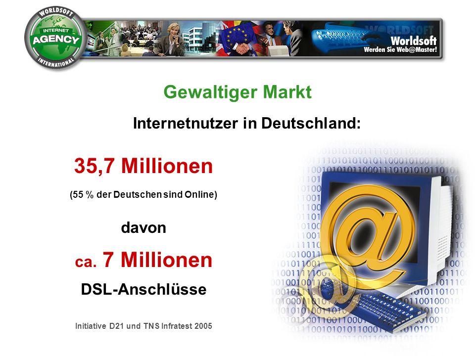 35,7 Millionen Gewaltiger Markt Internetnutzer in Deutschland: davon