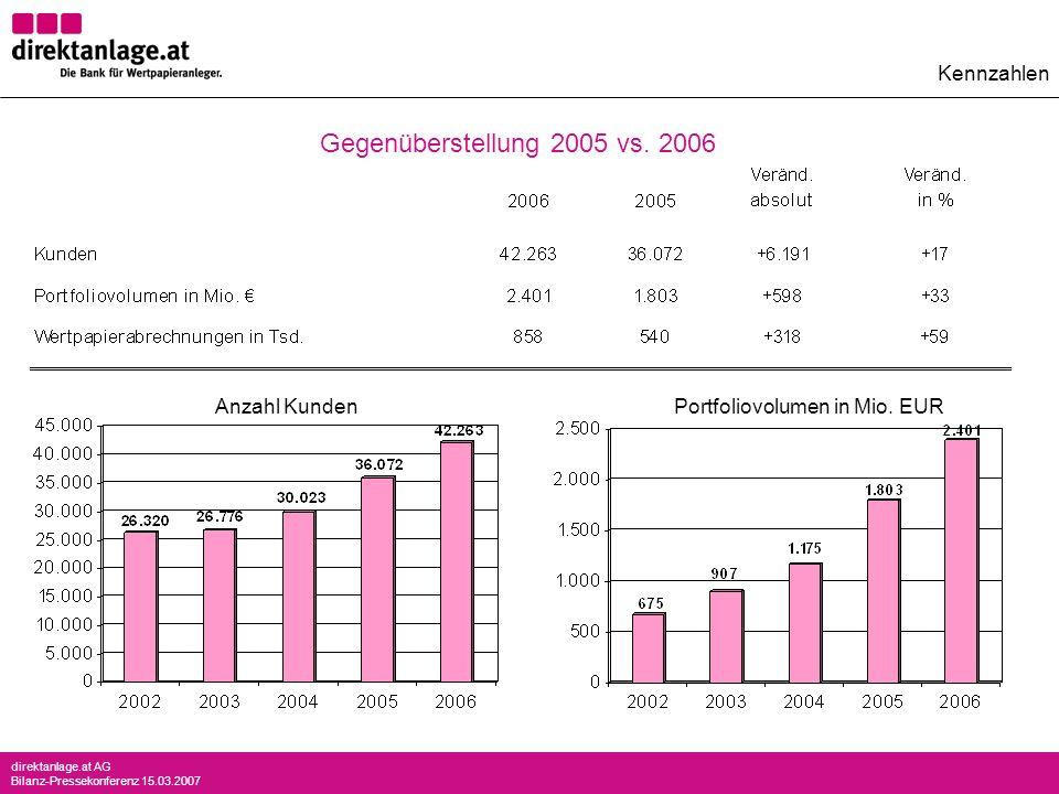 Gegenüberstellung 2005 vs. 2006 Kennzahlen Anzahl Kunden