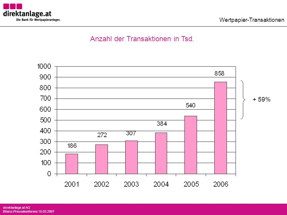 Anzahl der Transaktionen in Tsd.