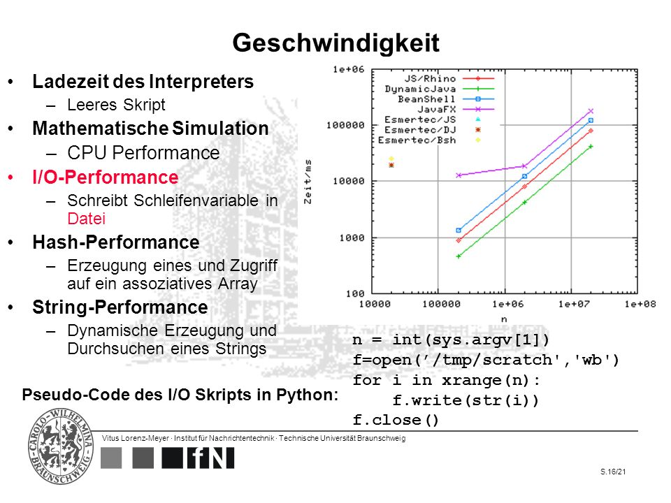 Pseudo-Code des I/O Skripts in Python: