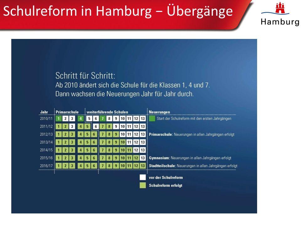 Schulreform in Hamburg − Übergänge
