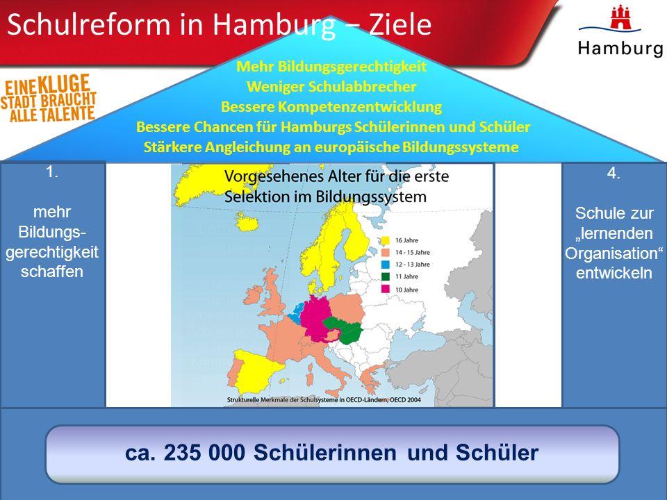 Schulreform in Hamburg − Ziele
