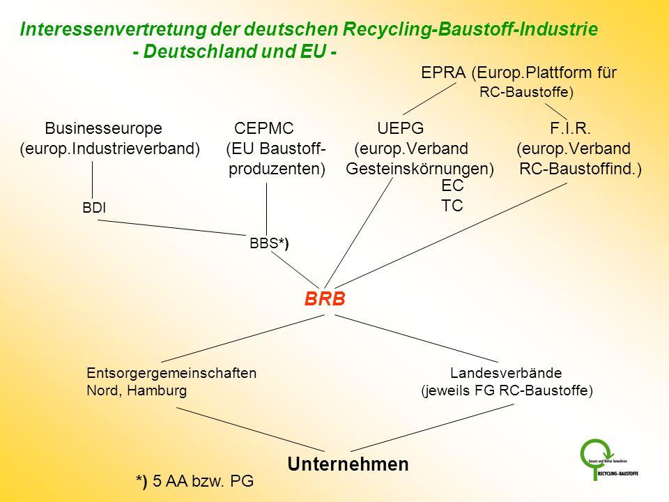Interessenvertretung der deutschen Recycling-Baustoff-Industrie - Deutschland und EU - EPRA (Europ.Plattform für RC-Baustoffe)