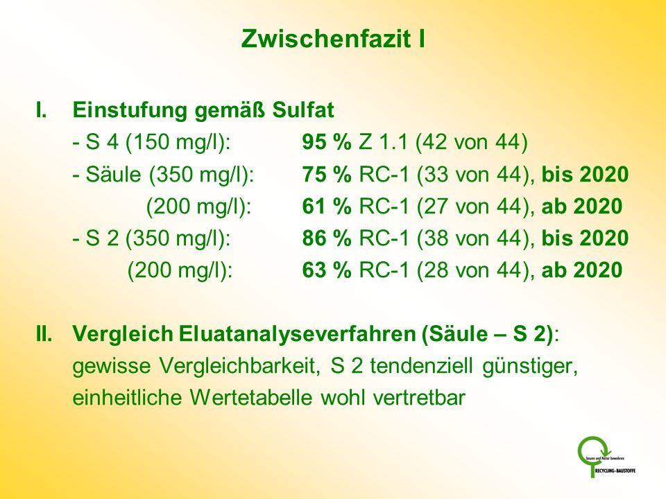 Zwischenfazit I I. Einstufung gemäß Sulfat