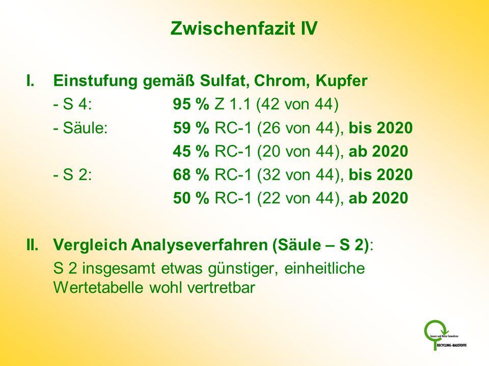Zwischenfazit IV I. Einstufung gemäß Sulfat, Chrom, Kupfer