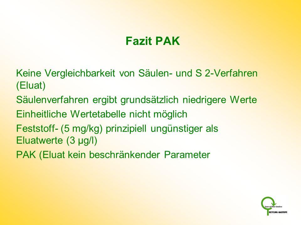 Fazit PAK Keine Vergleichbarkeit von Säulen- und S 2-Verfahren (Eluat)