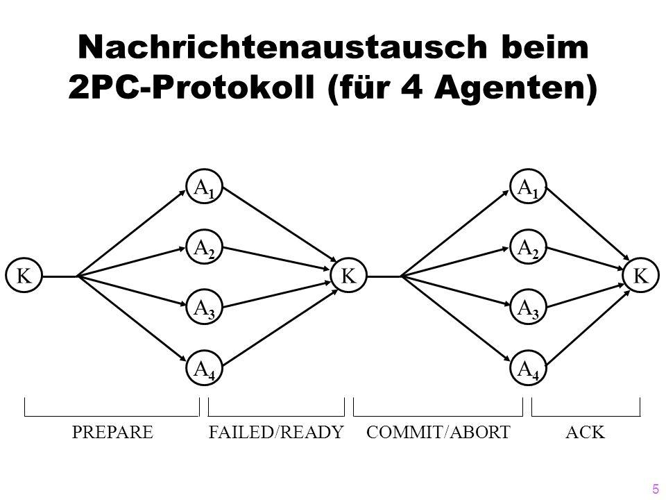 Nachrichtenaustausch beim 2PC-Protokoll (für 4 Agenten)