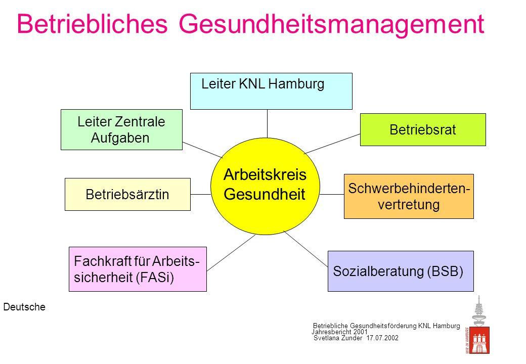 Betriebliches Gesundheitsmanagement AK Gesundheit: