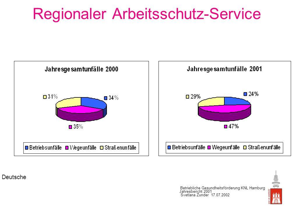 Regionaler Arbeitsschutz-Service Unfallstatistik: