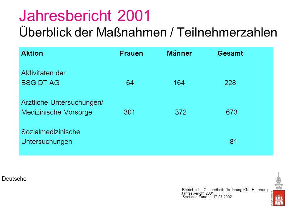 Jahresbericht 2001 Überblick der Maßnahmen / Teilnehmerzahlen