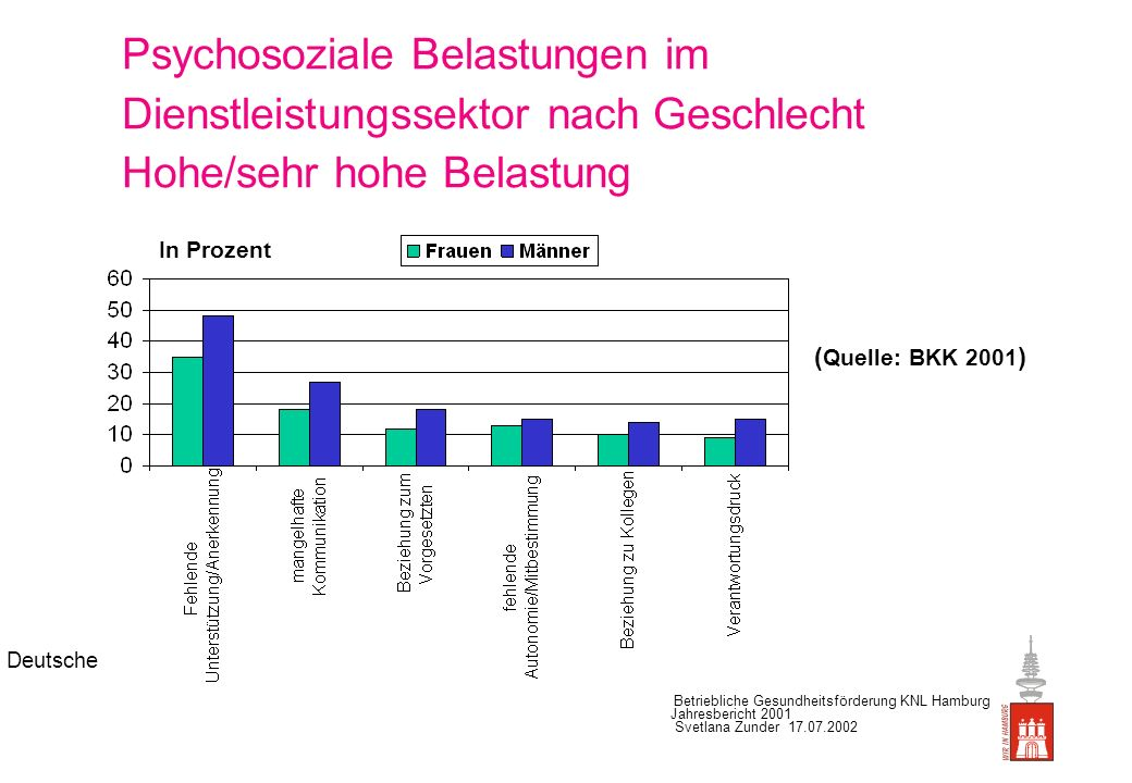 Psychosoziale Belastungen im Dienstleistungssektor nach Geschlecht Hohe/sehr hohe Belastung (Quelle: BKK 2001)