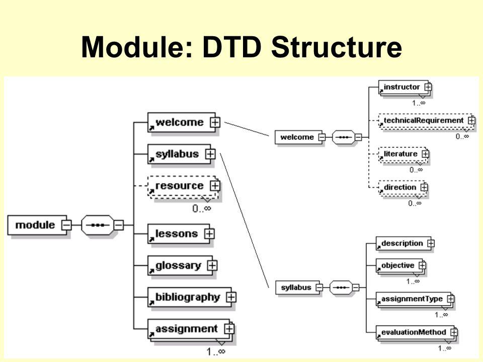 Module: DTD Structure