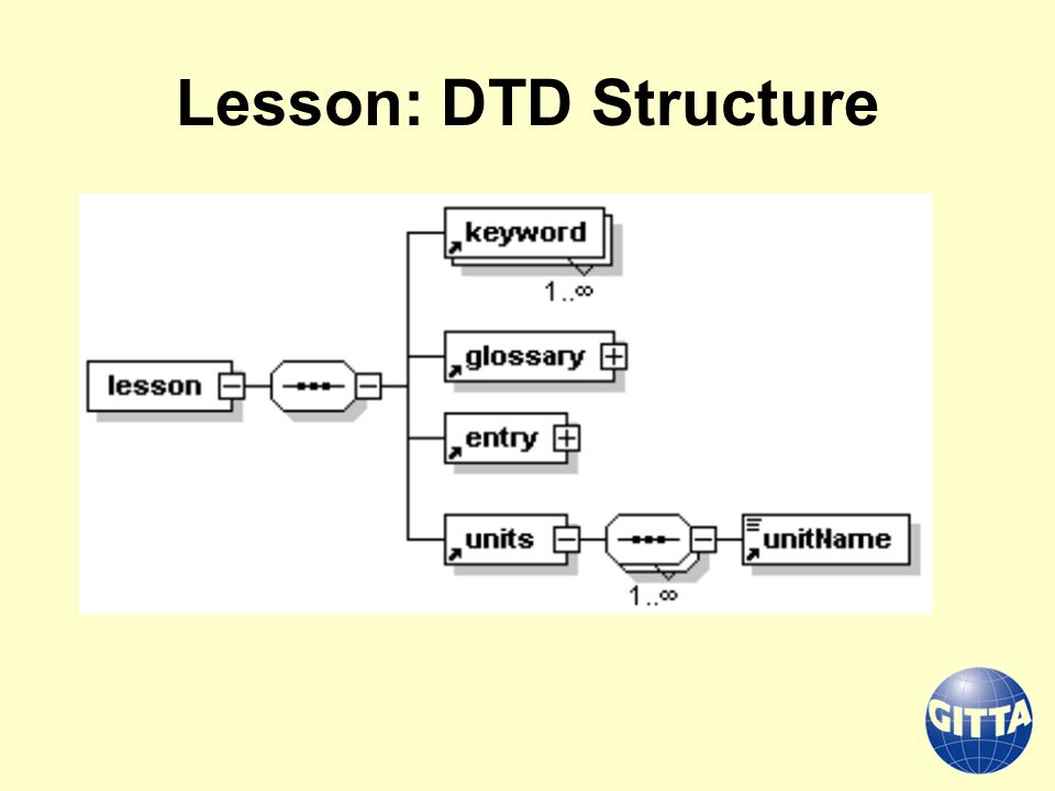 Lesson: DTD Structure
