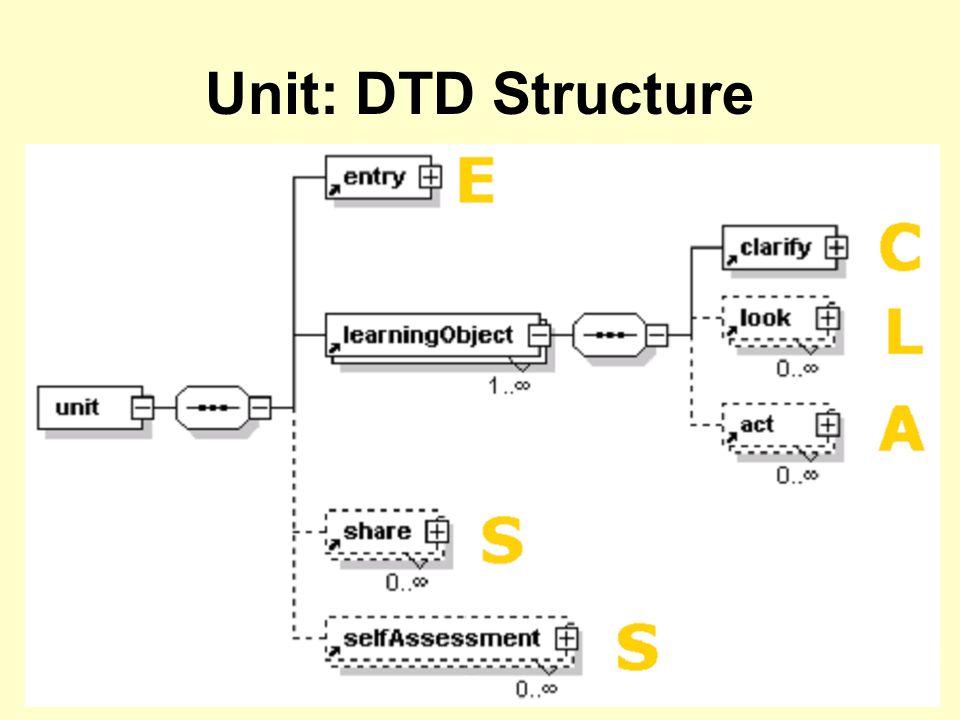 Unit: DTD Structure