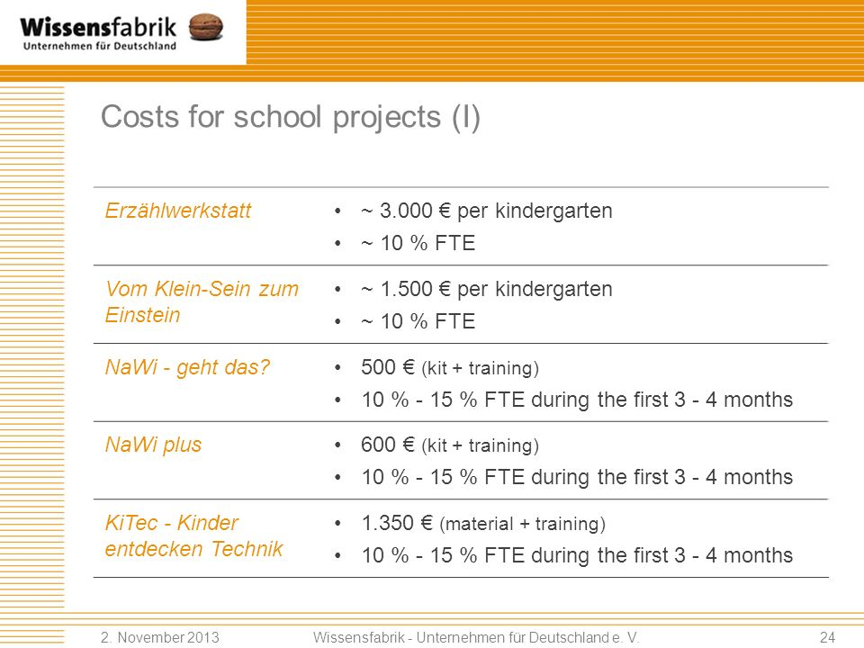 Costs for school projects (I)
