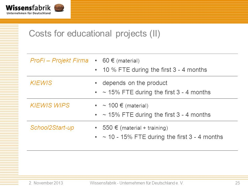 Costs for educational projects (II)