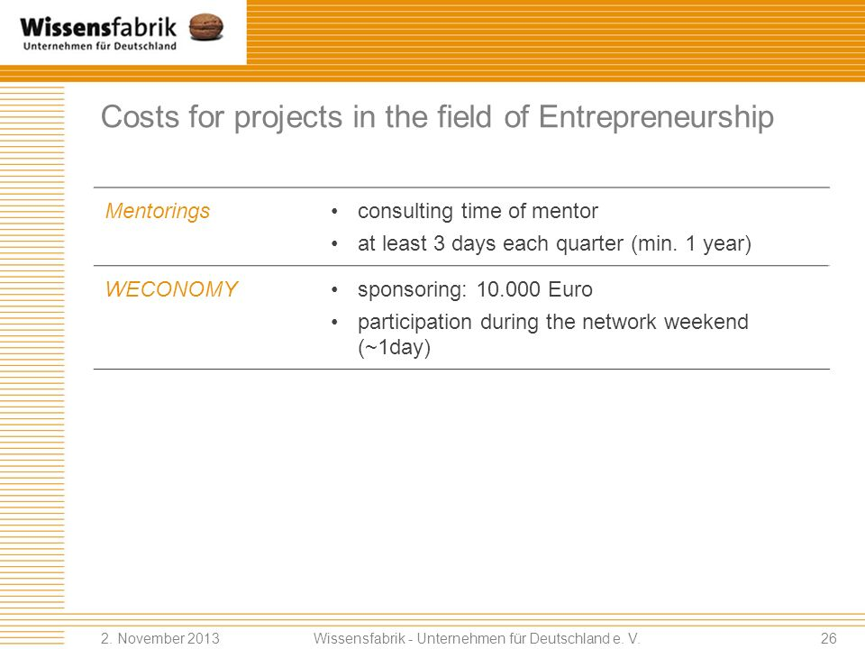 Costs for projects in the field of Entrepreneurship
