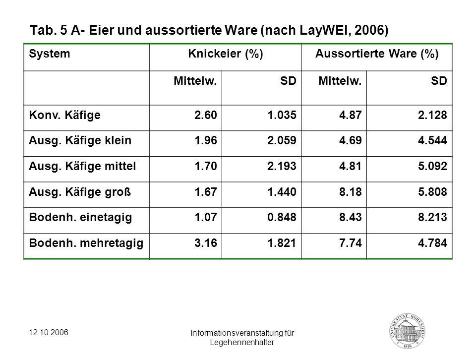 Tab. 5 A- Eier und aussortierte Ware (nach LayWEl, 2006)